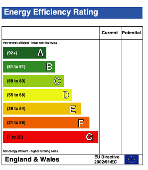 Energy Performance Graphs